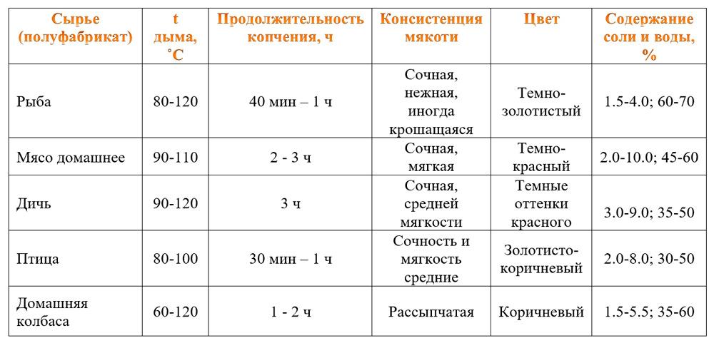температурный диапазон копчения