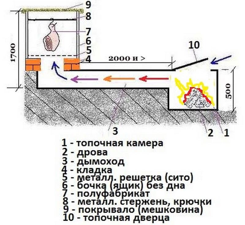 Принцип коптильни холодного копчения