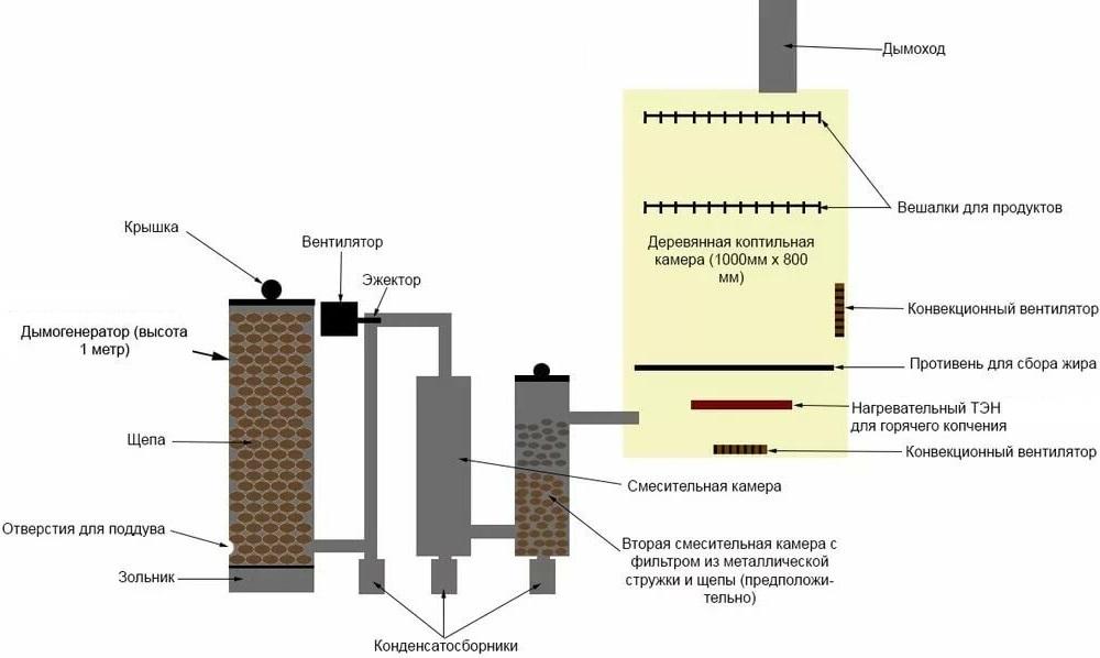 Схема дымогенератора для коптильни