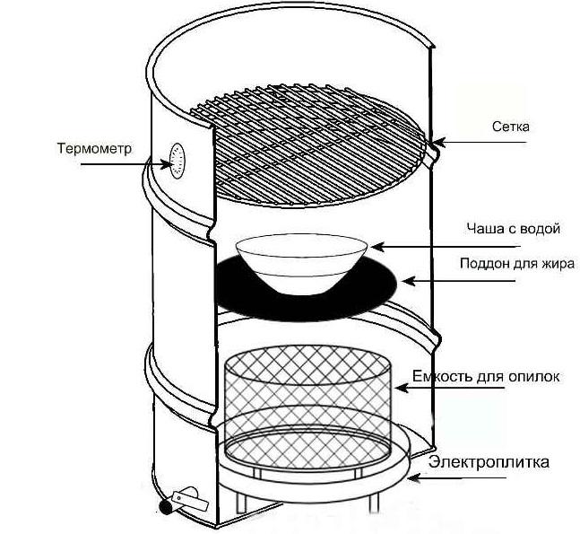 Схема электрокоптильни из бочки