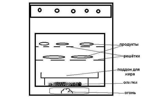 Схема горячей коптильни из плиты