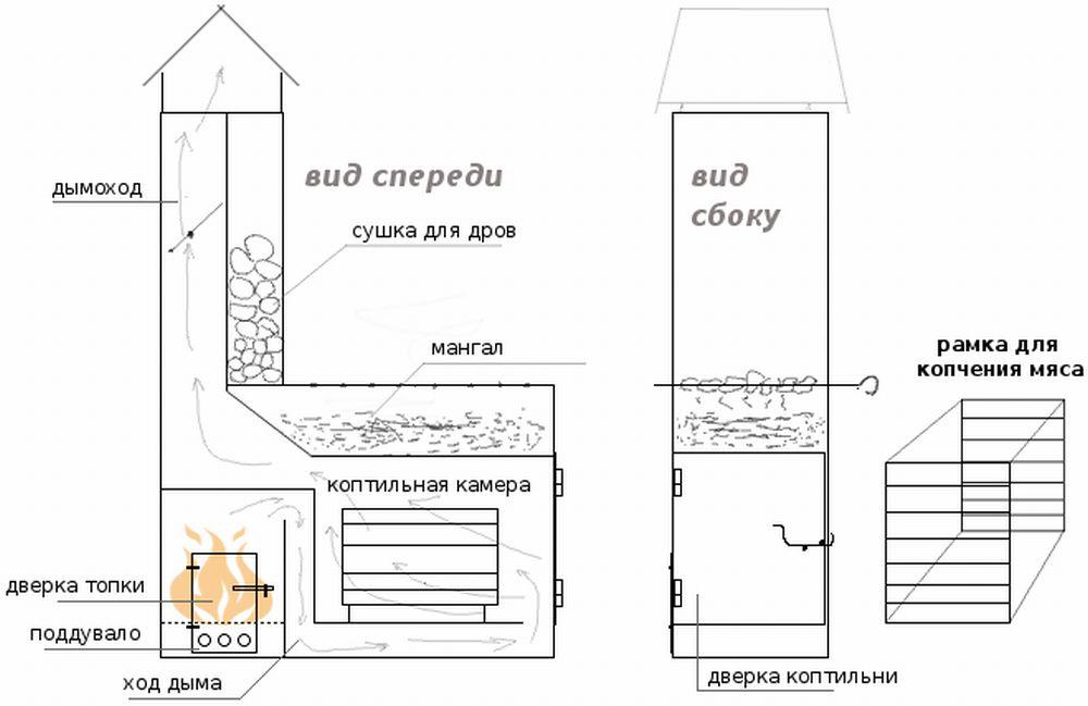 Схема холодной кирпичной коптильни