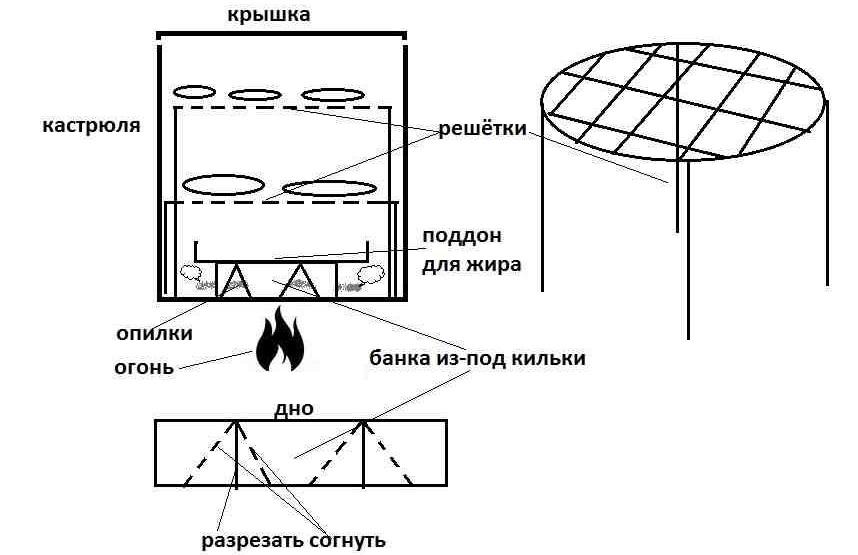Схема коптильни из кастрюли