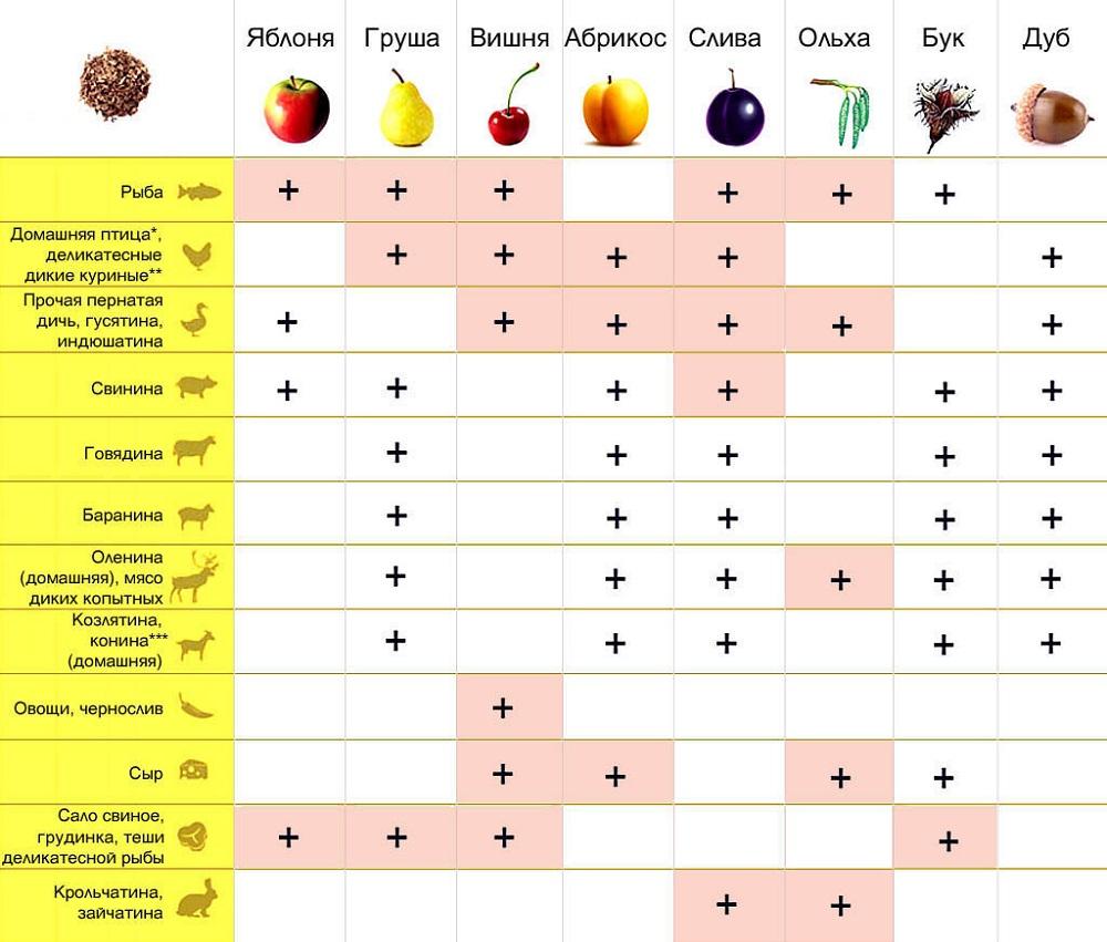 Таблица совместимости щепы