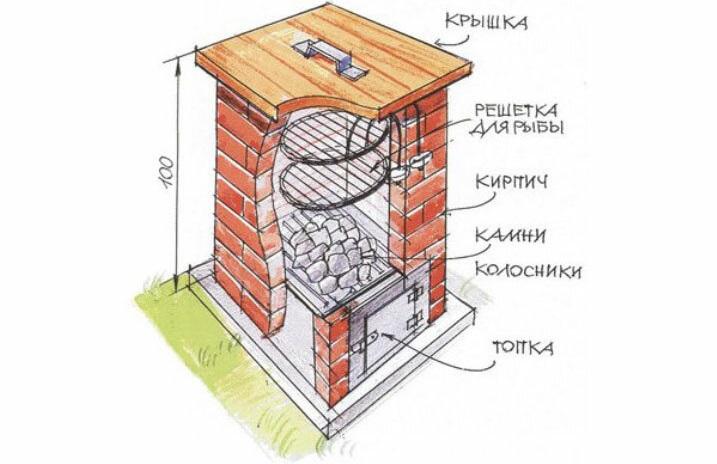 Устройство горячей коптильни