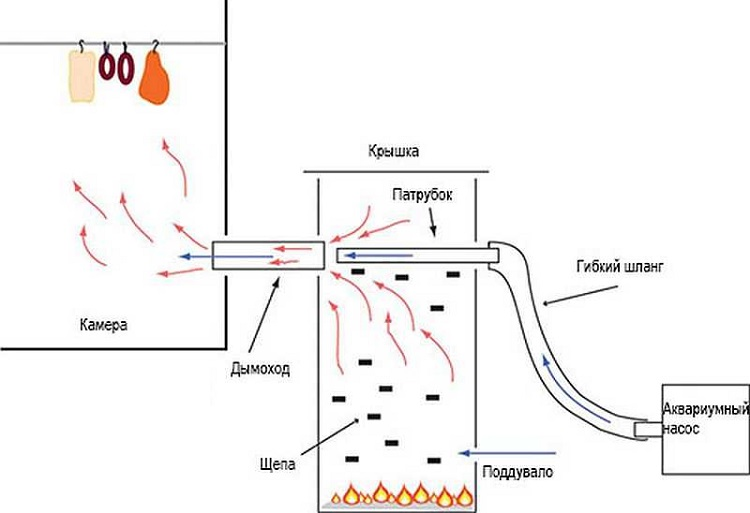 Холодная коптильня с дымогенератором
