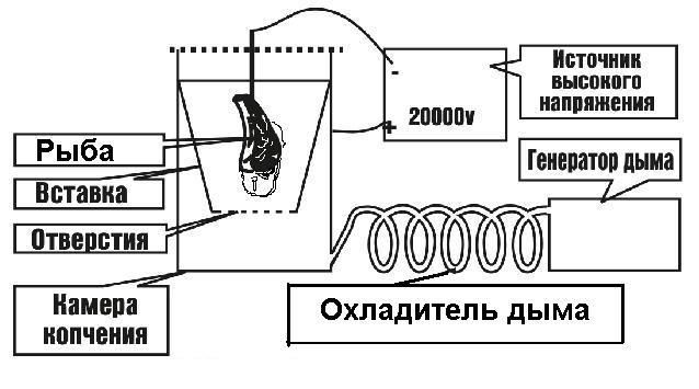 Принцип электростатической коптильни