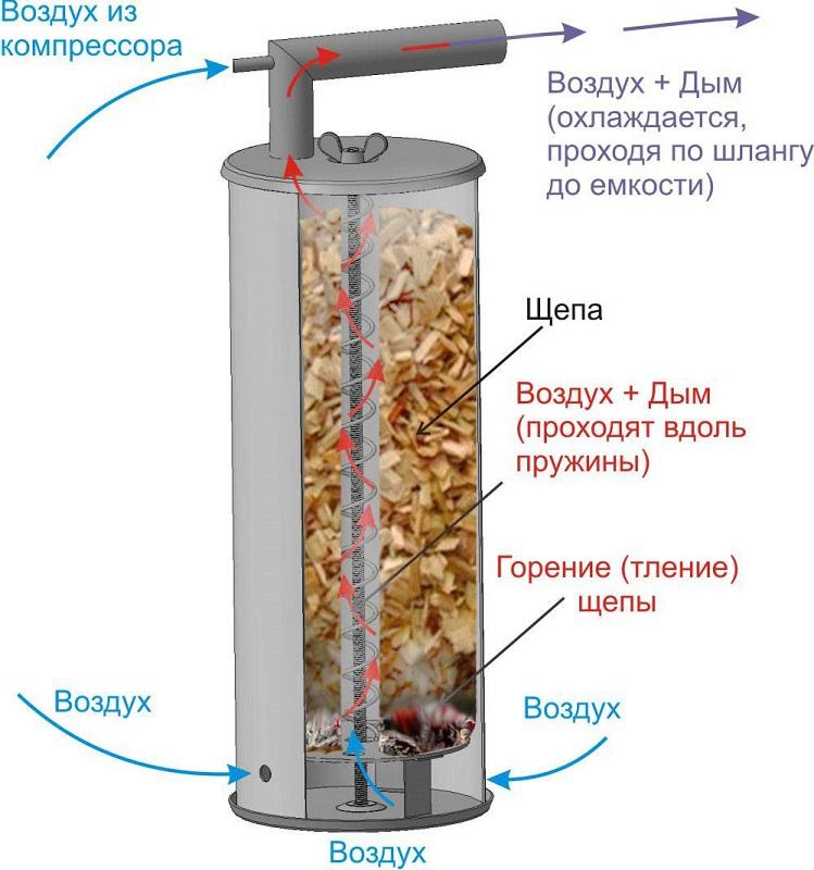 Принцип работы дымогенаретора с компрессором