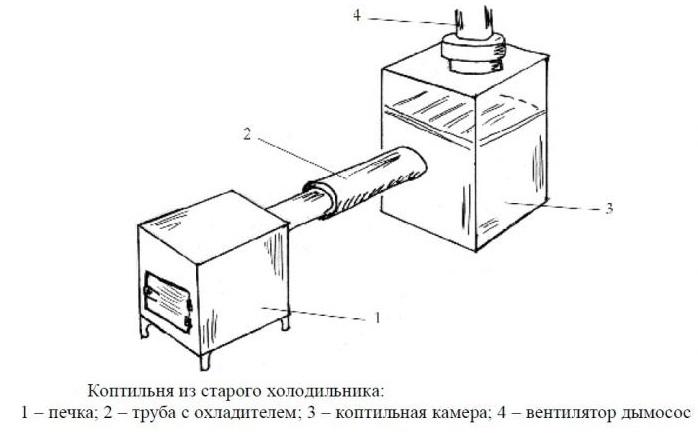 Схема холодной коптильни из холодильника