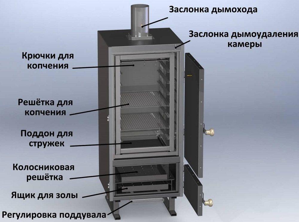 Схема коптильни горячего копчения.