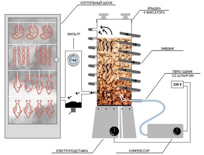 Схема коптильни с дымогенератором