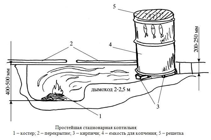 Схема простой холодной коптильни