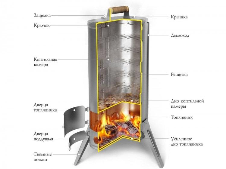 Цилиндрическая горячая коптильня