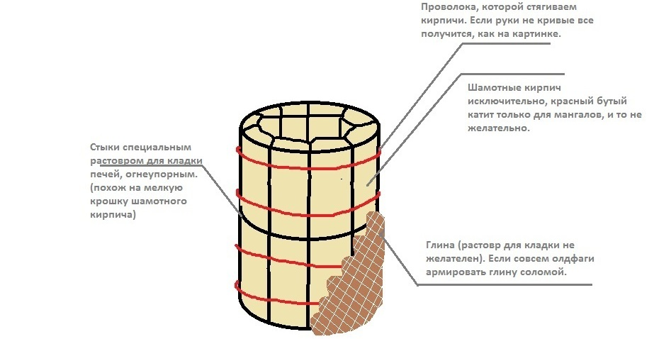 Схема тандыра из кирпича