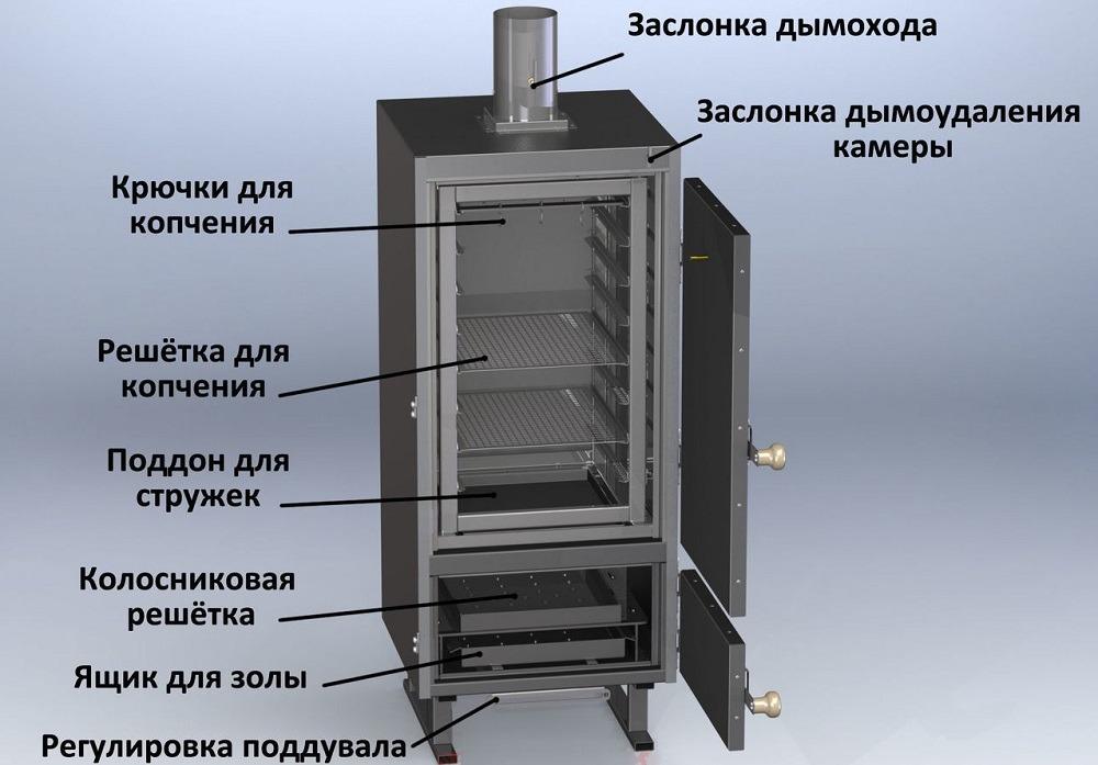 Конструкция угольной коптильни (1)