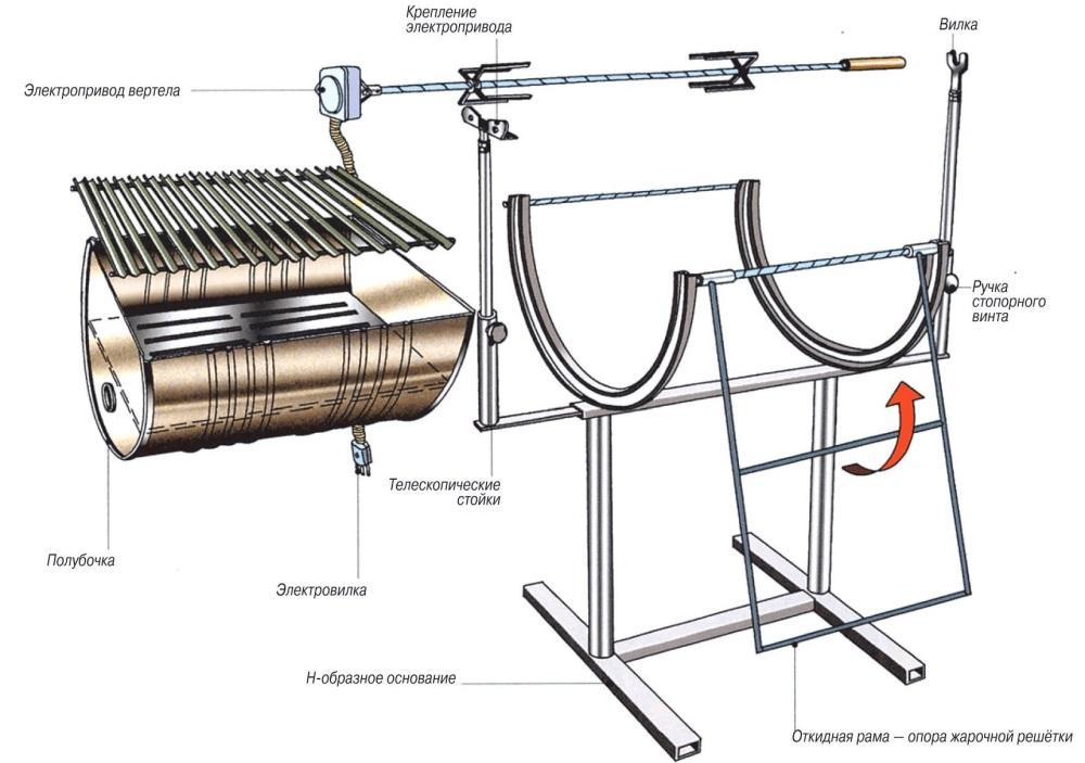 Схема барбекю из бочки