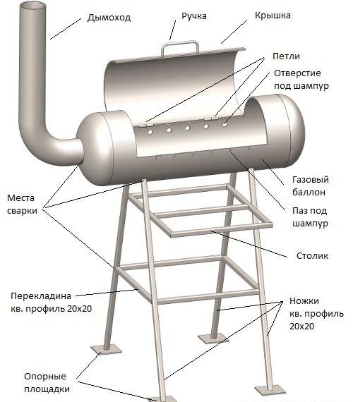 Устройство мангала из газового баллона