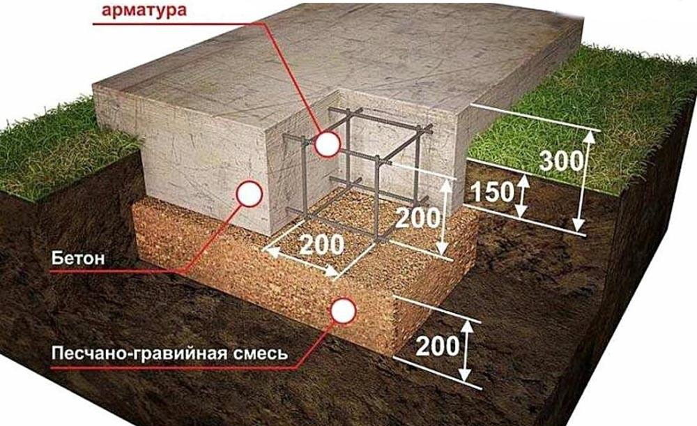 Фундамент под мангал из камня