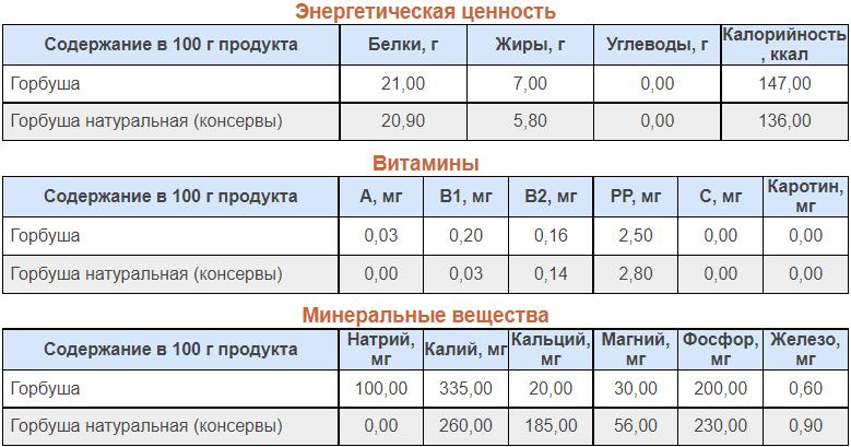 Ценность и состав горбуши
