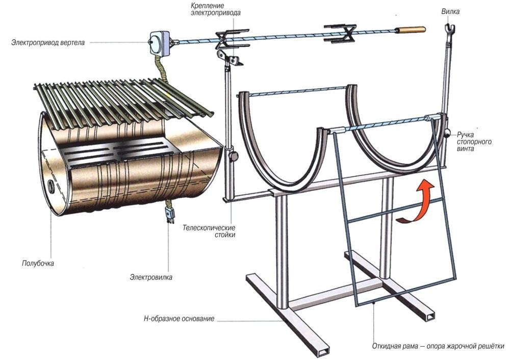Устройство мангала из бочки