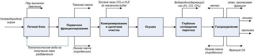 Описание процесса пиролиза