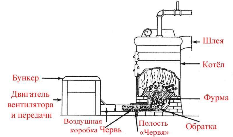 Схема углевыжигательной печи