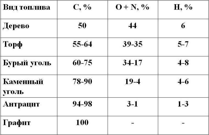 Состав разных видов углей